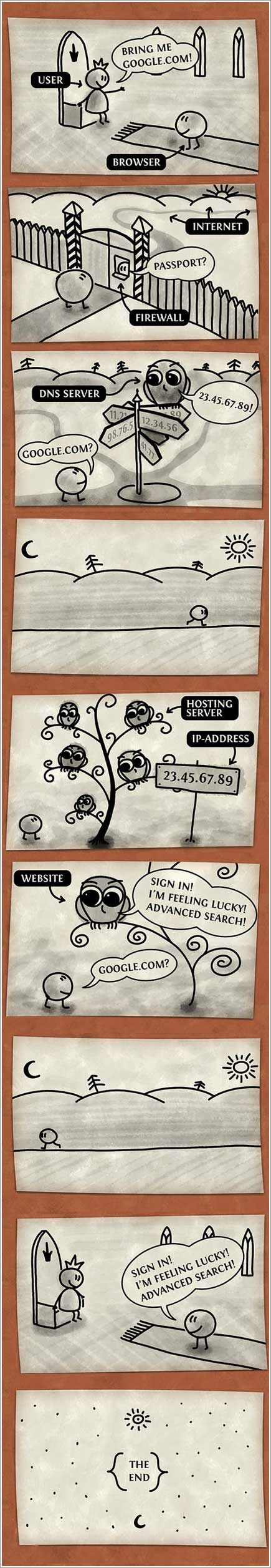 How a Browser Works Comic