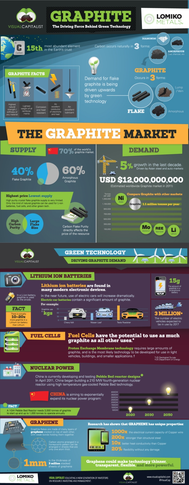 Graphite The Driving Force Behind Green Technology Infographic