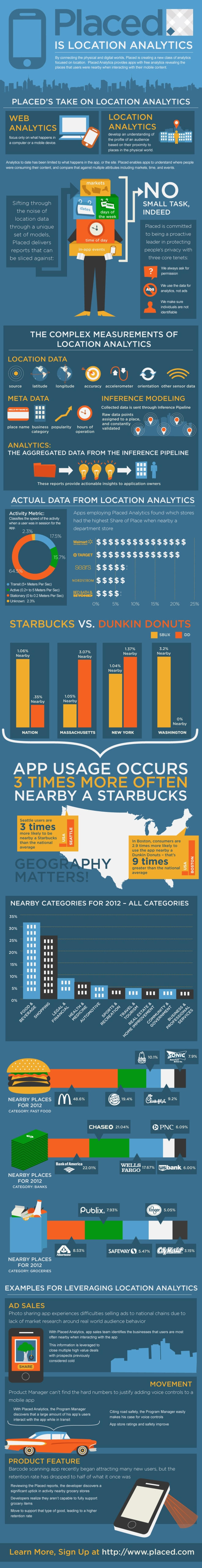 Placed. Is Location Analytics Infographic