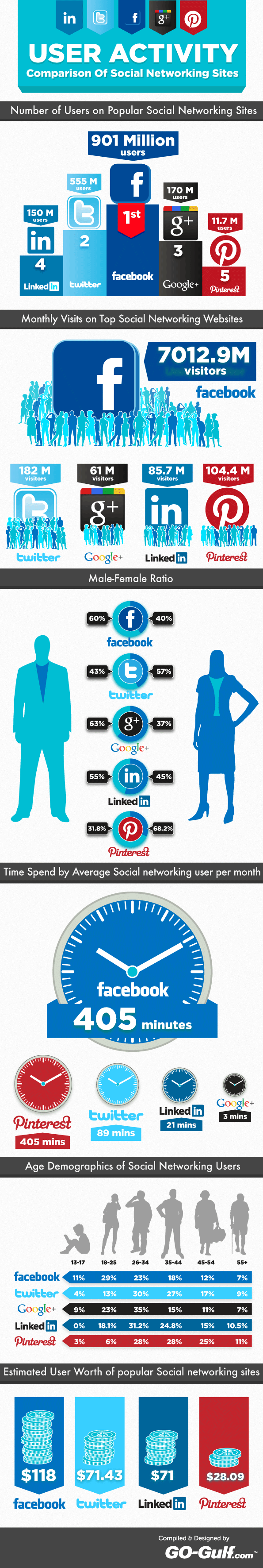 User Activity Comparison of Social Networking Sites Infographics