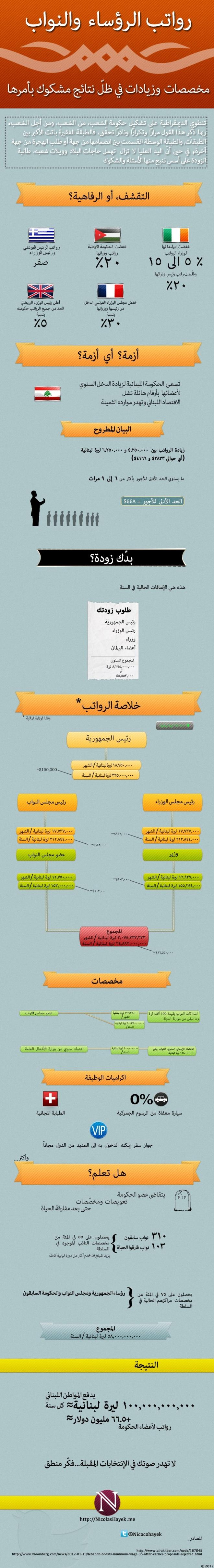 Lebanese Politicians and their Salaries [Arabic]
