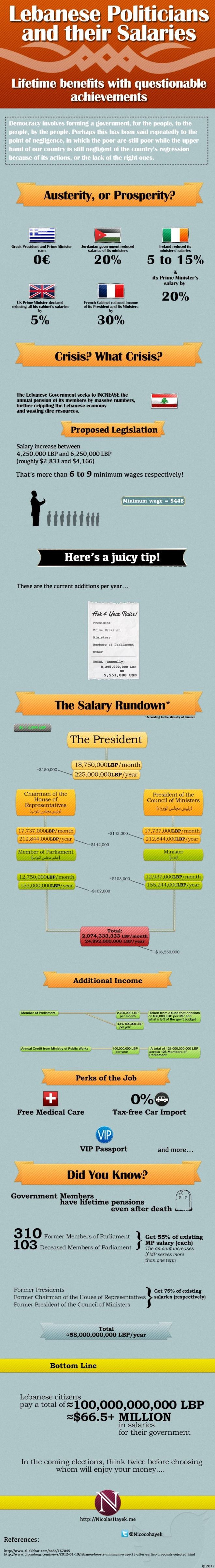 Lebanese Politicians and their Salaries