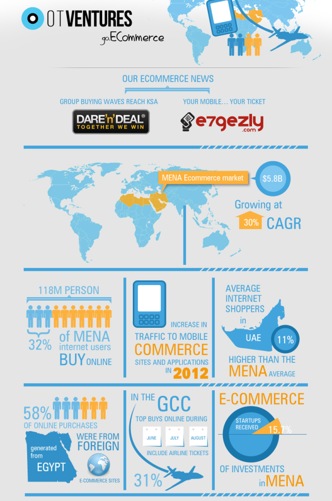The MENA E-Commerce Market Infographic