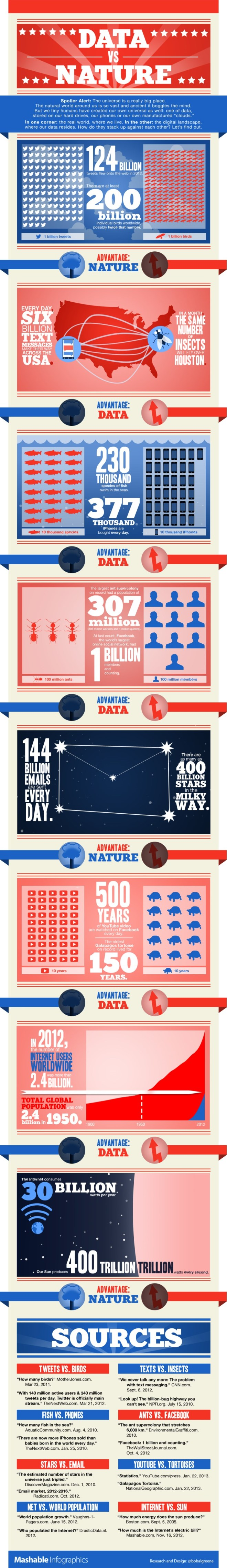 Data vs. Nature Infographic