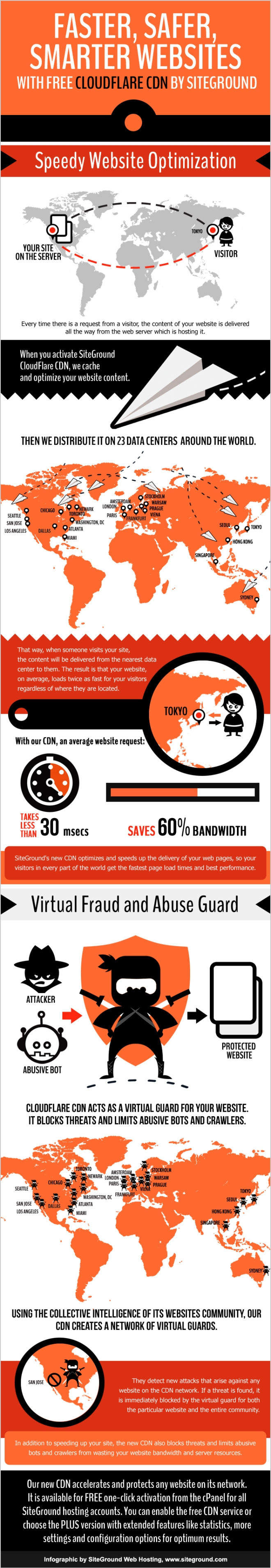 Faster, Safer, Smarter Websites Infographic