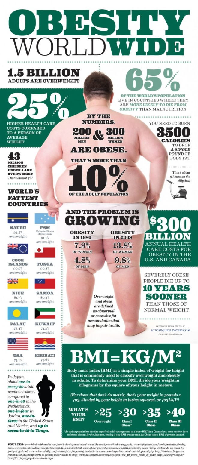Obesity Worldwide Infographic