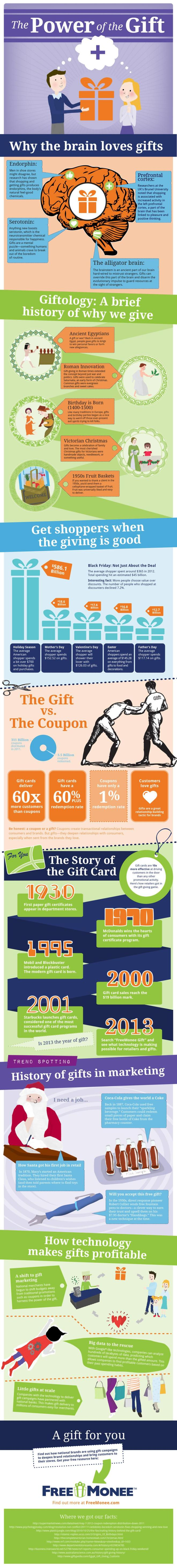 The Power of a Gift Infographic