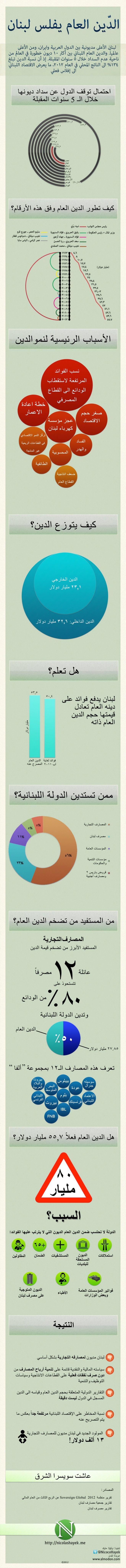 Lebanese National Debt Explained Arabic
