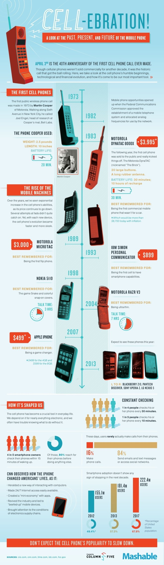 CELL-ebration: A Look at the Past, Present, and Future of the Mobile Phone infographic