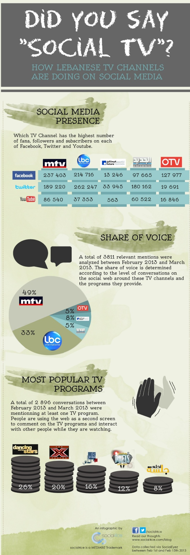 How Lebanese TV Channels Are Doing on Social Media Infographic