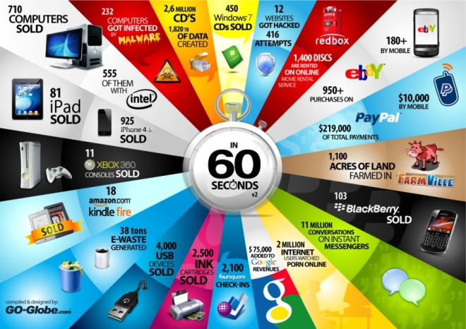 What happens in 60 seconds on the internet/web infographic version 2.0