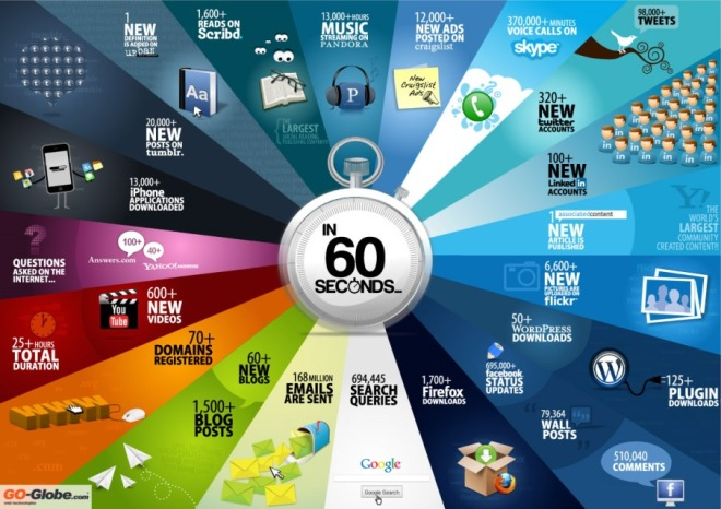 What happens in 60 seconds on the internet/web infographic