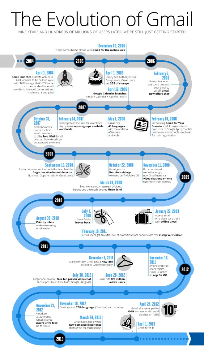 The Evolution of Gmail infograghic
